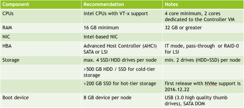 Recommended Hardware for Nutanix Community Edition