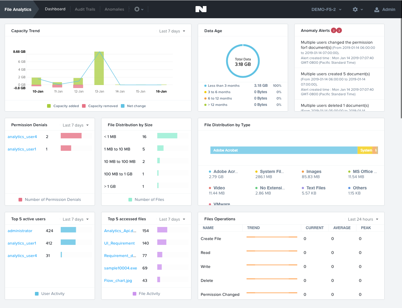 fs-analytics-dashboard