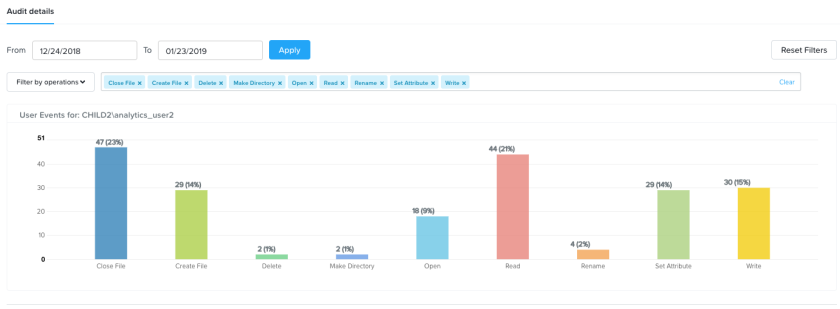 fs-analytics-user-audit